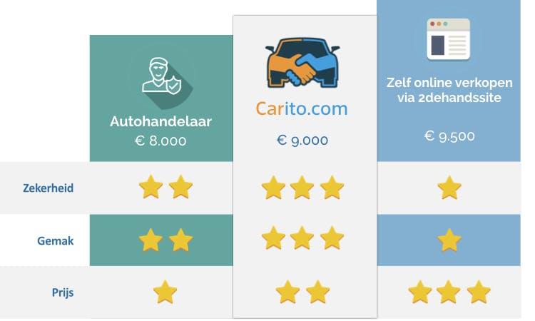 hoe werkt carito.com de autoverkoopsite